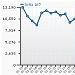 תצוגת הסטטיסטיקות בלוח הבקרה של וורדפרס