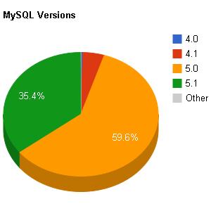 שימוש בוורדפרס לפי גרסאת MySQL