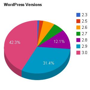 שימוש בוורדפרס לפי גרסאת WordPress