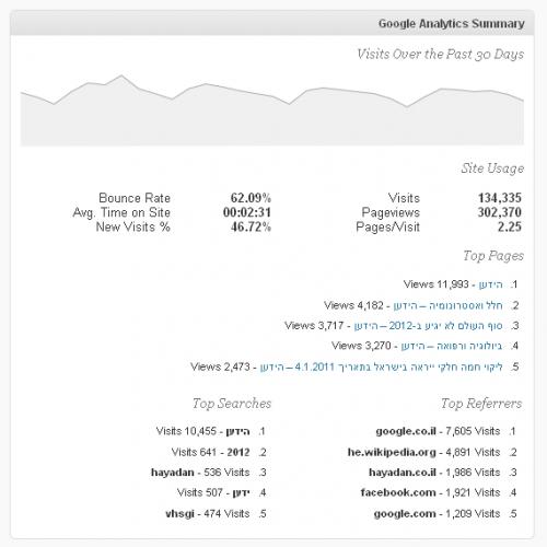 הוידג'ט של גוגל אנליטיקור בלוח הבקרה