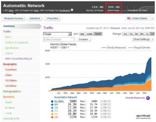 החשיפה של רשת אוטומטיק על פי Quantcast