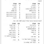 רשימת מקשי הקיצור של עורך הויזואלי