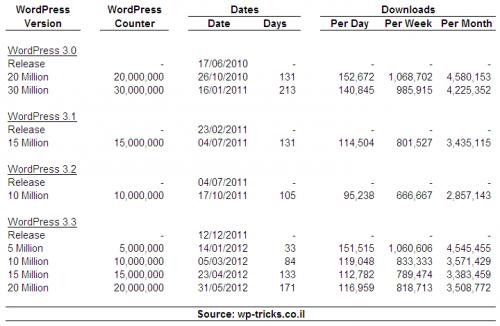 סטטיסטיקות וורדפרס 3.0-3.3