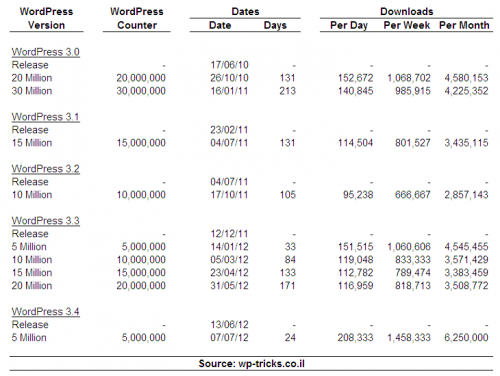 סטטיסטיקות וורדפרס 3.0-3.4