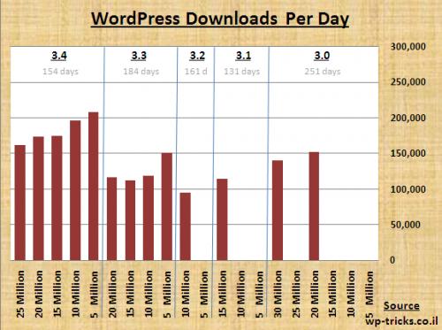 כמות ההורדות של וורדפרס ליום בגרסאות 3.0-3.4
