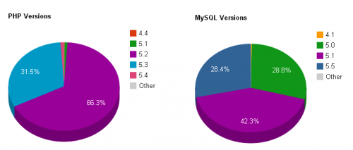 גרסאות PHP ו-MySQL באתרי וורדפרס