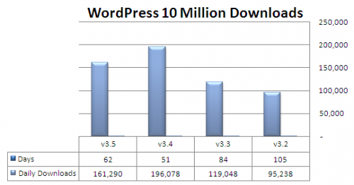 סטטיסטיקות 10 מיליון הורדות לפי גרסאות