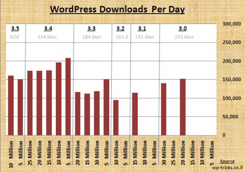 כמות ההורדות של וורדפרס ליום בגרסאות 3.0-3.5