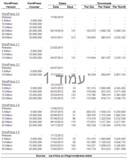 סטטיסטיקות וורדפרס 3.0-3.5
