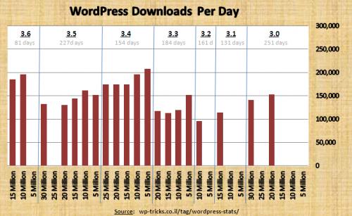 wordpress_300-360_stats_graph_15m