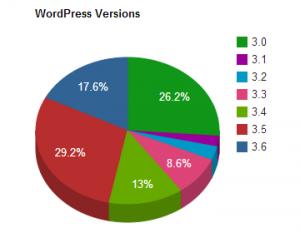 גרסאות וורדפרס בשימוש 3.0-3.6